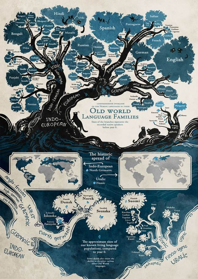 The Old World Language Families This Tree That Shows Connection - Changing world language map