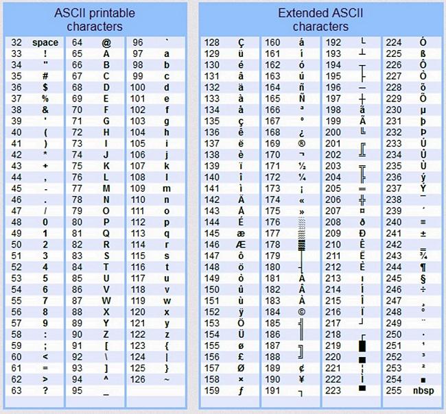 Alt key codes or the Word Symbol